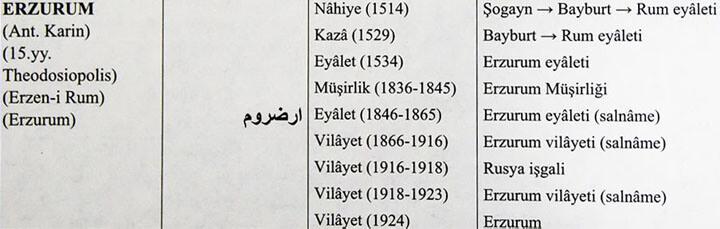 Osmanlı Yer Adlarında Erzurum Eyaleti