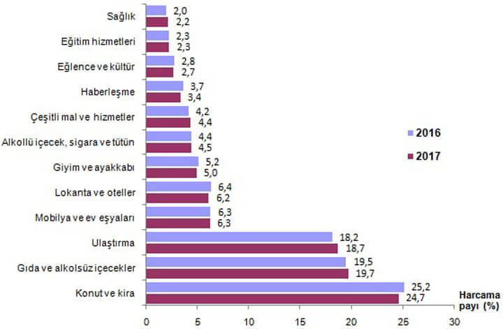 Erzurumluların Harcamaları