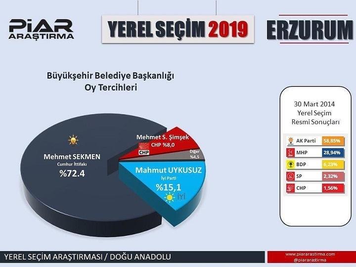Erzurum 2019 Yerel Seçim Anketi Sonuçları
