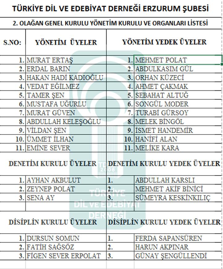Türkiye Dil ve Edebiyat Derneği Erzurum Şubesi Yönetim Kurulu