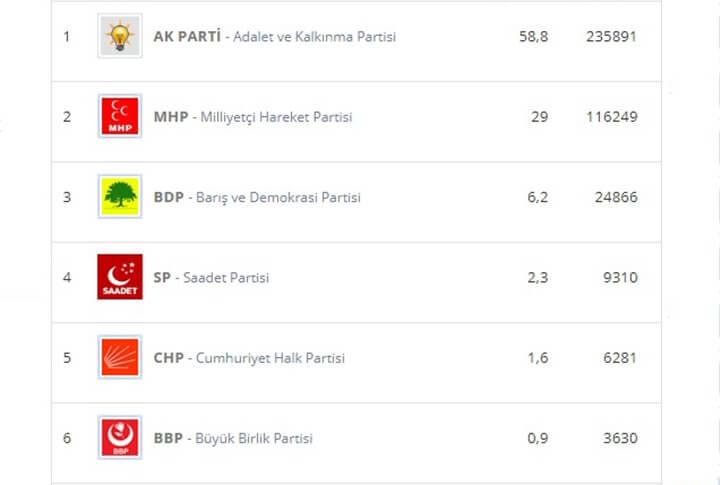 2014 Yerel Seçimlerde Erzurum'da Hangi Parti Kaç Oy Aldı?